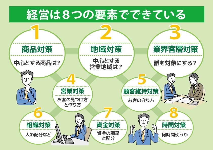 ランチェスター経営8大要因②